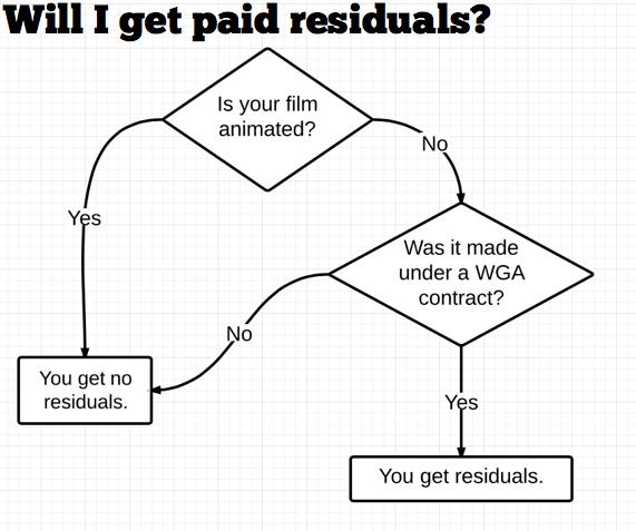 residuals flowchart