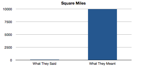 square miles chart