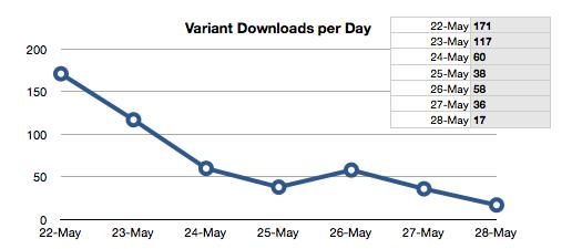 variant downloads chart