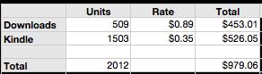 variant sales table
