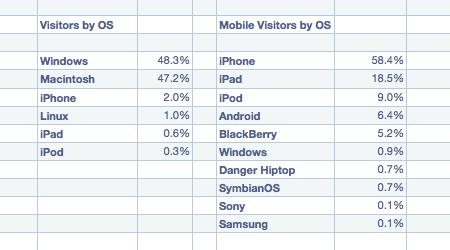 visitors chart