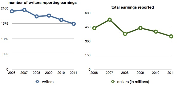 2011 earnings chart