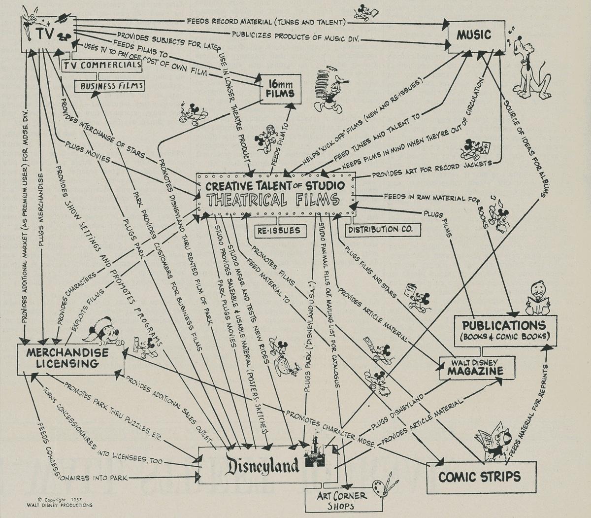 corporate chart