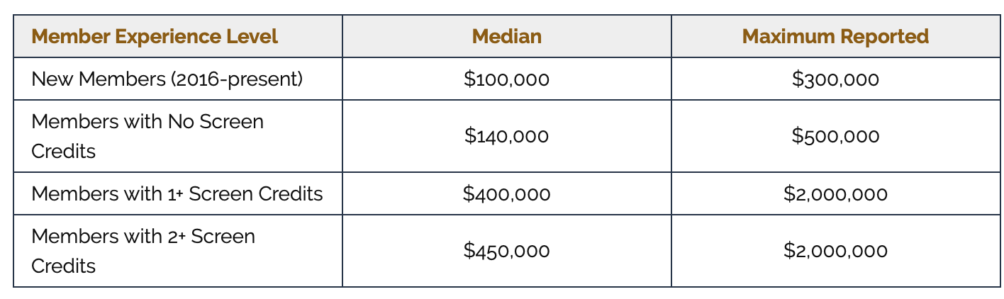 Chart showing that a feature writer with no credit earns median $100,000 while one with a single credit earns $140,000